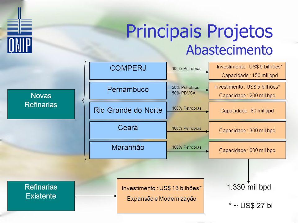 Principais Projetos Abastecimento Novas Refinarias COMPERJ Pernambuco Rio Grande do Norte Ceará Maranhão Investimento : US$ 9 bilhões* Capacidade : 15