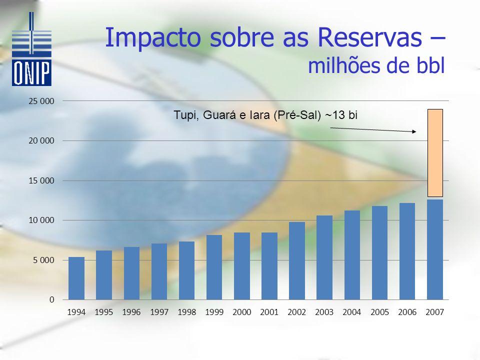 Impacto sobre as Reservas – milhões de bbl Tupi, Guará e Iara (Pré-Sal) ~13 bi
