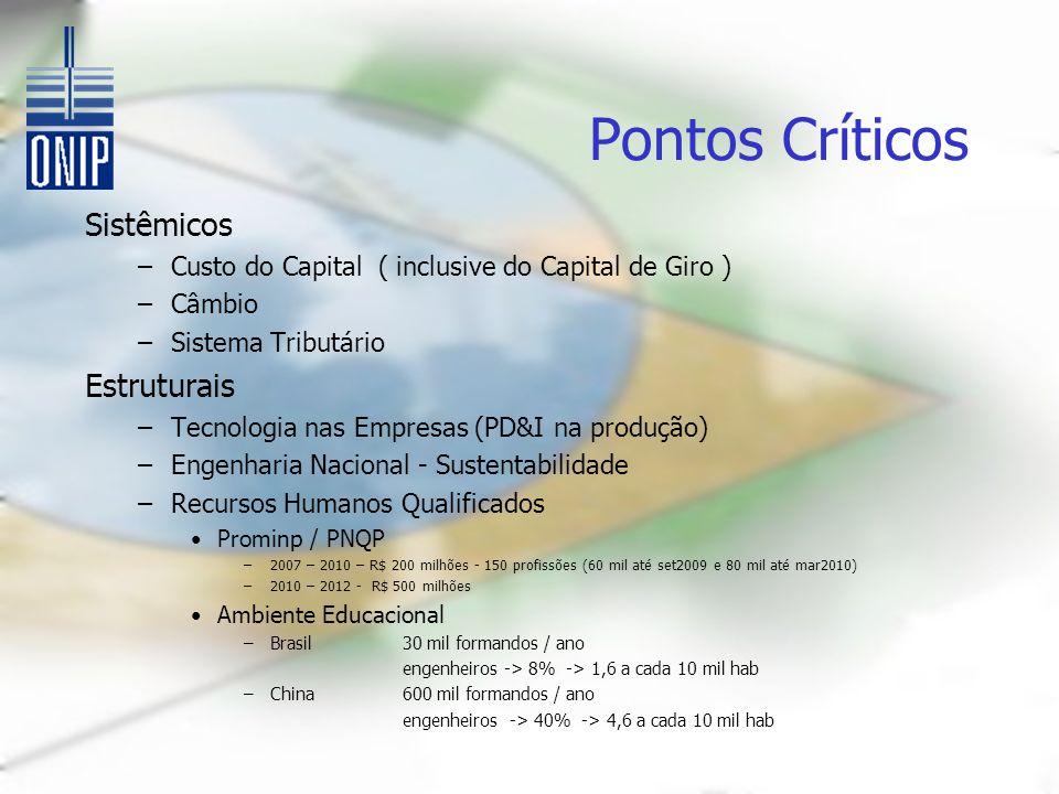 Pontos Críticos Sistêmicos –Custo do Capital ( inclusive do Capital de Giro ) –Câmbio –Sistema Tributário Estruturais –Tecnologia nas Empresas (PD&I n