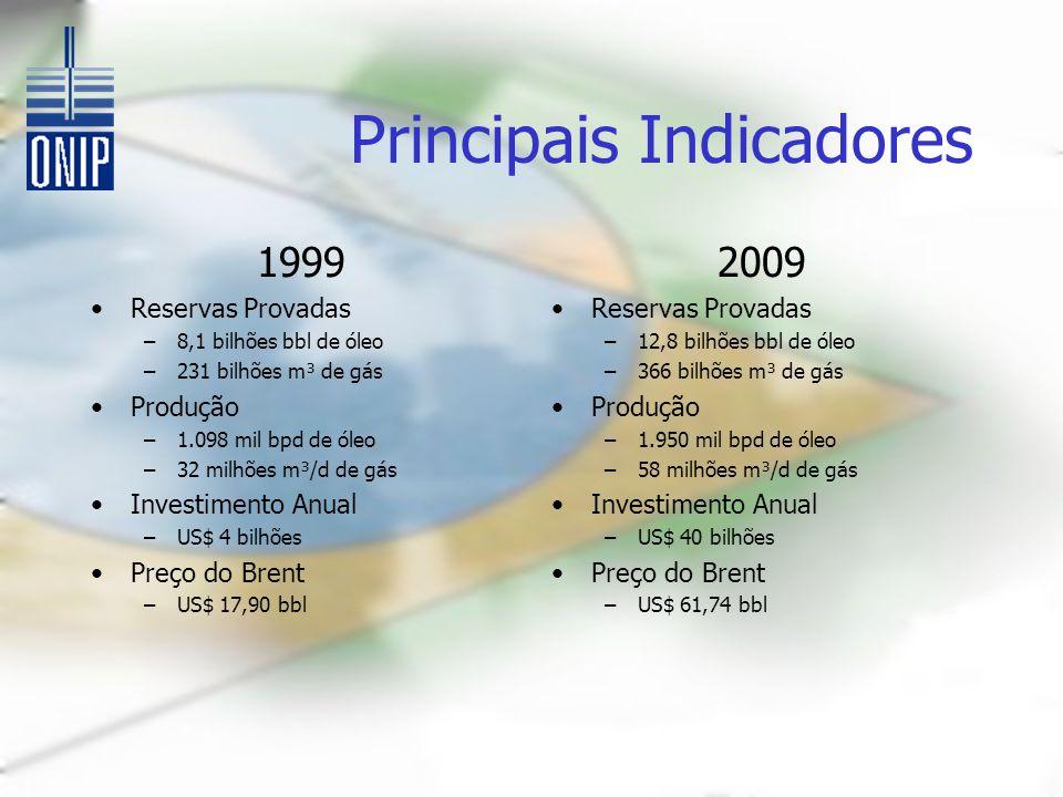 Principais Indicadores 1999 Reservas Provadas –8,1 bilhões bbl de óleo –231 bilhões m³ de gás Produção –1.098 mil bpd de óleo –32 milhões m³/d de gás