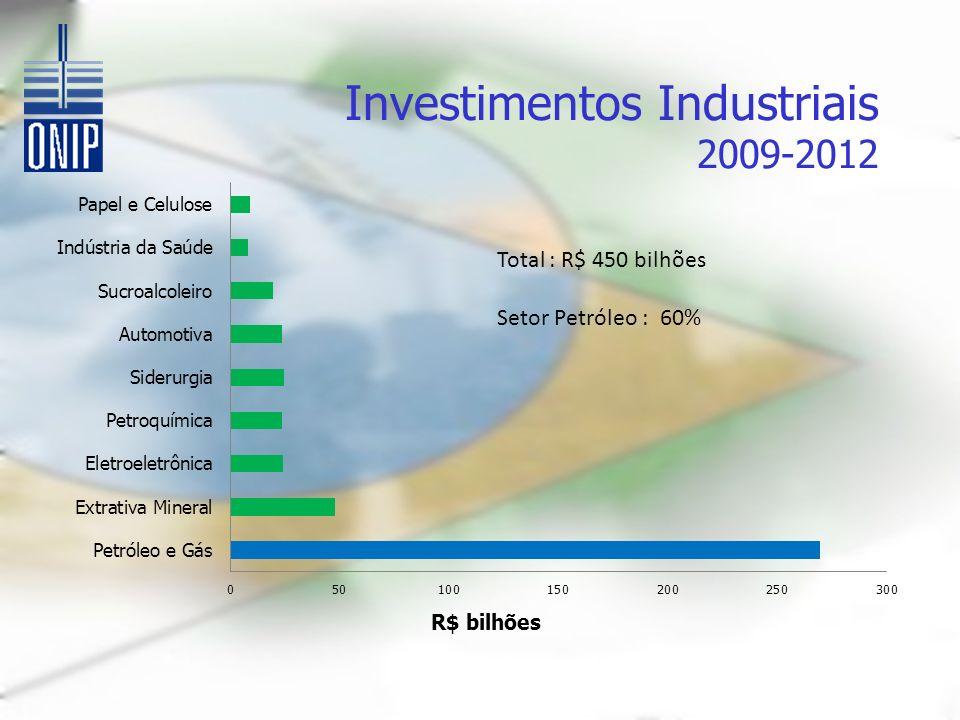 Investimentos Industriais 2009-2012 Total : R$ 450 bilhões Setor Petróleo : 60%