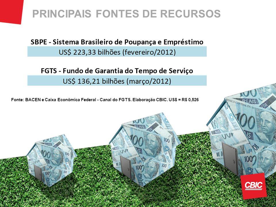 PRINCIPAIS FONTES DE RECURSOS Fonte: BACEN e Caixa Econômica Federal - Canal do FGTS. Elaboração CBIC. US$ = R$ 0,526