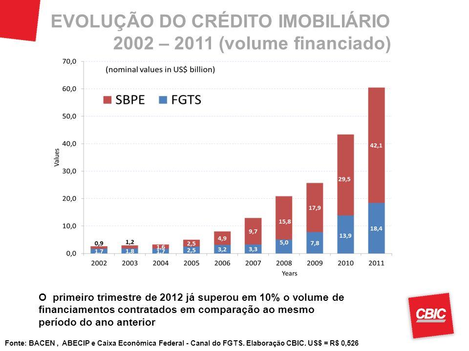 Fonte: BACEN, ABECIP e Caixa Econômica Federal - Canal do FGTS. Elaboração CBIC. US$ = R$ 0,526 EVOLUÇÃO DO CRÉDITO IMOBILIÁRIO 2002 – 2011 (volume fi