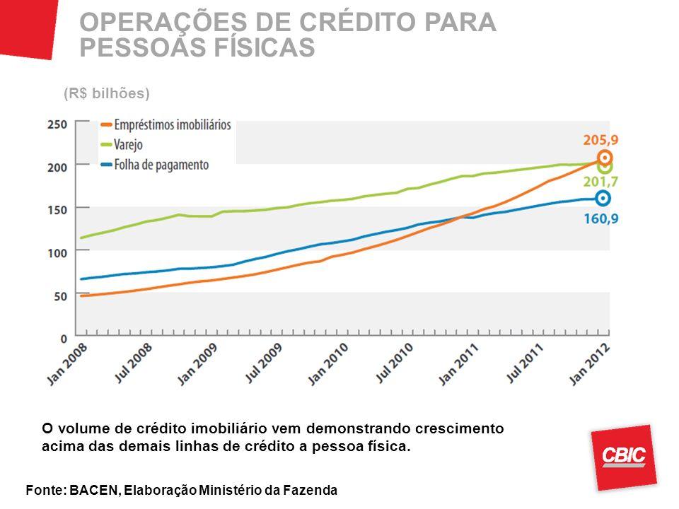 Fonte: BACEN, Elaboração Ministério da Fazenda OPERAÇÕES DE CRÉDITO PARA PESSOAS FÍSICAS O volume de crédito imobiliário vem demonstrando crescimento