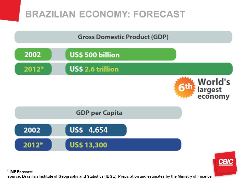 BRAZILIAN ECONOMY: FORECAST * IMF Forecast Source: Brazilian Institute of Geography and Statistics (IBGE). Preparation and estimates by the Ministry o