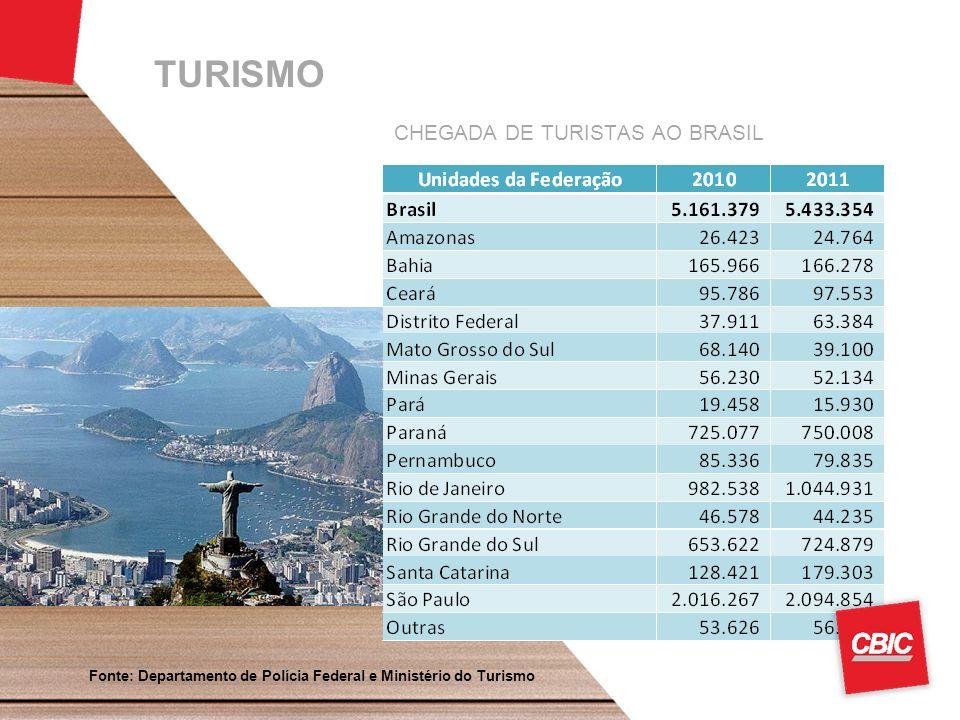 TURISMO Fonte: Departamento de Polícia Federal e Ministério do Turismo Foto do Shopping Pátio Brasil - DF CHEGADA DE TURISTAS AO BRASIL