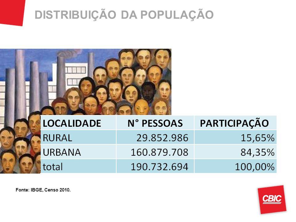 DISTRIBUIÇÃO DA POPULAÇÃO Fonte: IBGE, Censo 2010.