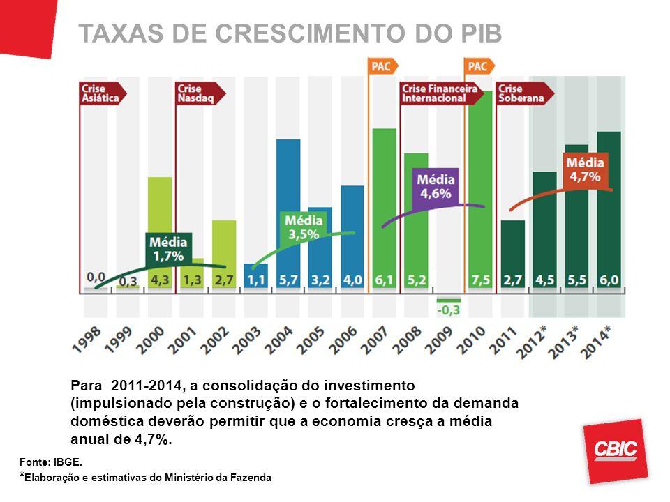 TAXAS DE CRESCIMENTO DO PIB Fonte: IBGE. * Elaboração e estimativas do Ministério da Fazenda Para 2011-2014, a consolidação do investimento (impulsion