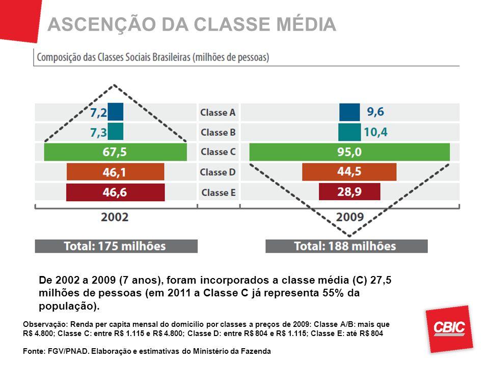 ASCENÇÃO DA CLASSE MÉDIA Observação: Renda per capita mensal do domicílio por classes a preços de 2009: Classe A/B: mais que R$ 4.800; Classe C: entre