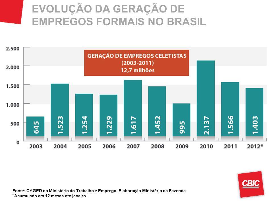 EVOLUÇÃO DA GERAÇÃO DE EMPREGOS FORMAIS NO BRASIL Fonte: CAGED do Ministério do Trabalho e Emprego. Elaboração Ministério da Fazenda *Acumulado em 12