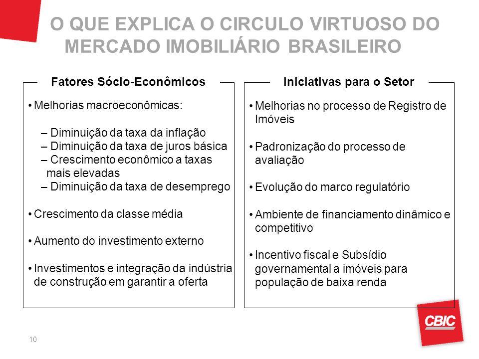 10 Fatores Sócio-Econômicos Iniciativas para o Setor Melhorias no processo de Registro de Imóveis Padronização do processo de avaliação Evolução do ma