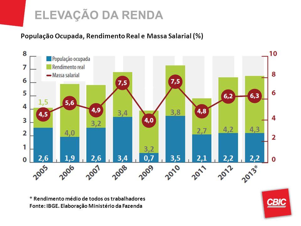 ELEVAÇÃO DA RENDA População Ocupada, Rendimento Real e Massa Salarial (%) * Rendimento médio de todos os trabalhadores Fonte: IBGE. Elaboração Ministé