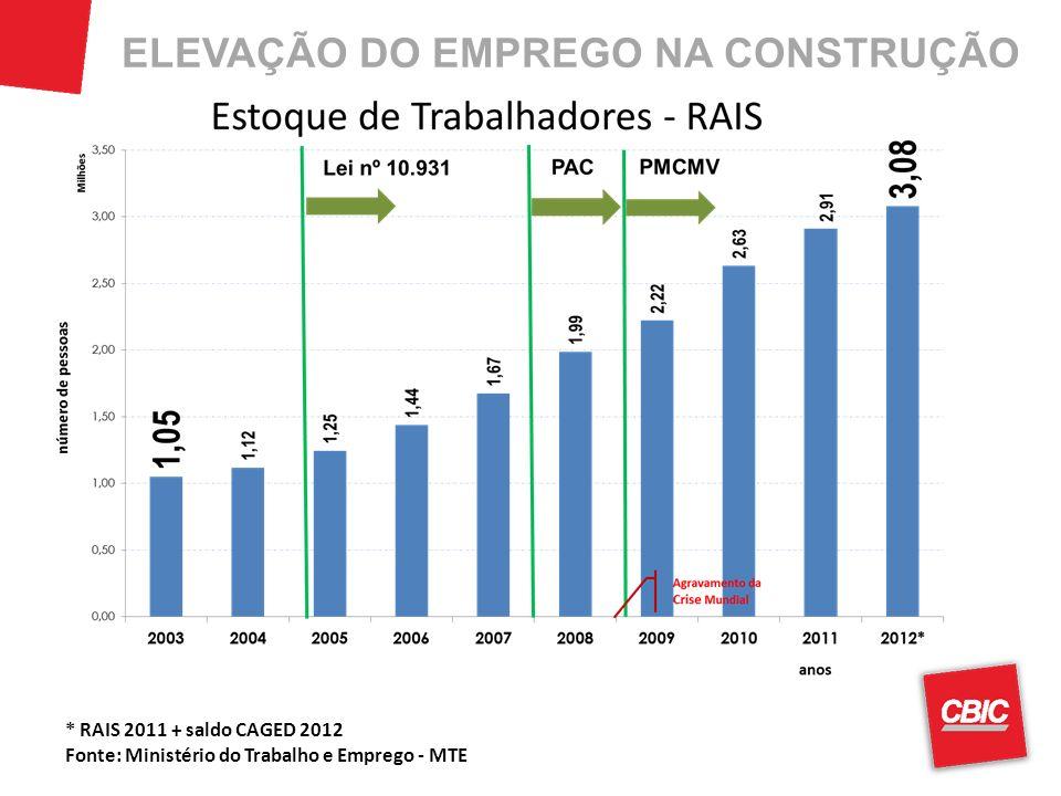 ELEVAÇÃO DO EMPREGO NA CONSTRUÇÃO * RAIS 2011 + saldo CAGED 2012 Fonte: Ministério do Trabalho e Emprego - MTE