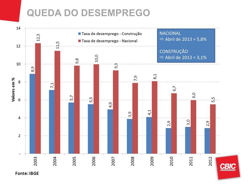 QUEDA DO DESEMPREGO Fonte: IBGE