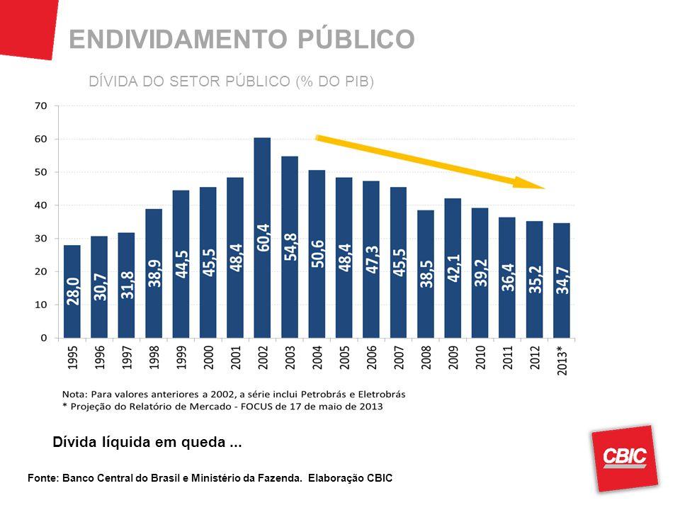 ENDIVIDAMENTO PÚBLICO Fonte: Banco Central do Brasil e Ministério da Fazenda. Elaboração CBIC Dívida líquida em queda... DÍVIDA DO SETOR PÚBLICO (% DO