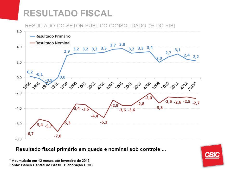 * Acumulado em 12 meses até fevereiro de 2013 Fonte: Banco Central do Brasil. Elaboração CBIC Resultado fiscal primário em queda e nominal sob control