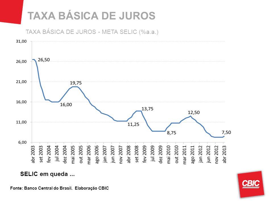 TAXA BÁSICA DE JUROS Fonte: Banco Central do Brasil. Elaboração CBIC SELIC em queda... TAXA BÁSICA DE JUROS - META SELIC (%a.a.)