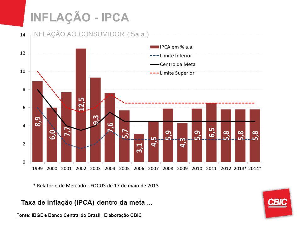 INFLAÇÃO - IPCA Fonte: IBGE e Banco Central do Brasil. Elaboração CBIC Taxa de inflação (IPCA) dentro da meta... INFLAÇÃO AO CONSUMIDOR (%a.a.)