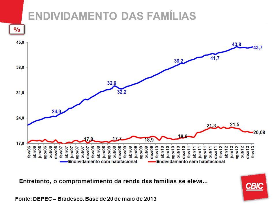 ENDIVIDAMENTO DAS FAMÍLIAS Fonte: DEPEC – Bradesco. Base de 20 de maio de 2013 Entretanto, o comprometimento da renda das famílias se eleva...