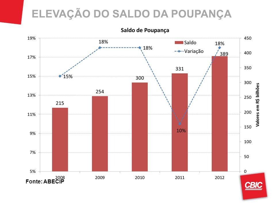 ELEVAÇÃO DO SALDO DA POUPANÇA Fonte: ABECIP