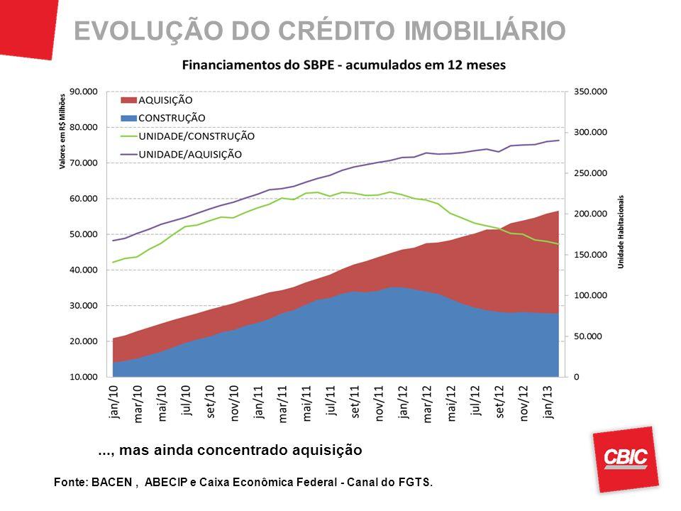 Fonte: BACEN, ABECIP e Caixa Econômica Federal - Canal do FGTS. EVOLUÇÃO DO CRÉDITO IMOBILIÁRIO28..., mas ainda concentrado aquisição