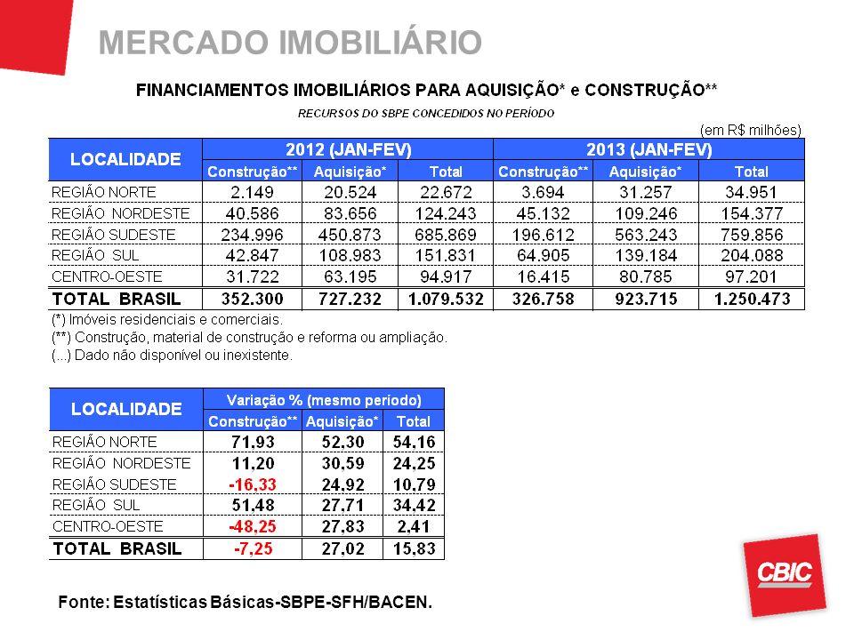 MERCADO IMOBILIÁRIO Fonte: Estatísticas Básicas-SBPE-SFH/BACEN.