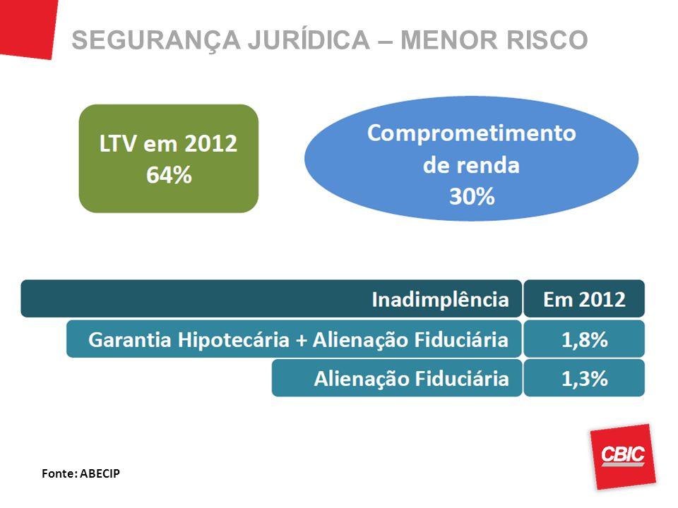Fonte: ABECIP SEGURANÇA JURÍDICA – MENOR RISCO