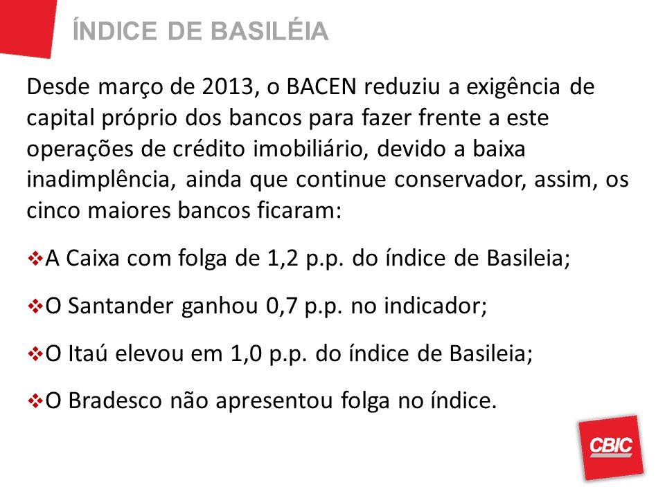 ÍNDICE DE BASILÉIA Desde março de 2013, o BACEN reduziu a exigência de capital próprio dos bancos para fazer frente a este operações de crédito imobil