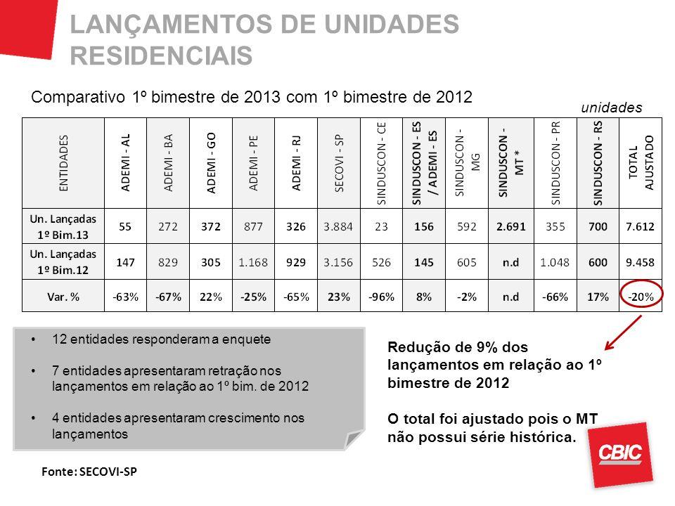 LANÇAMENTOS DE UNIDADES RESIDENCIAIS Comparativo 1º bimestre de 2013 com 1º bimestre de 2012 unidades 12 entidades responderam a enquete 7 entidades a