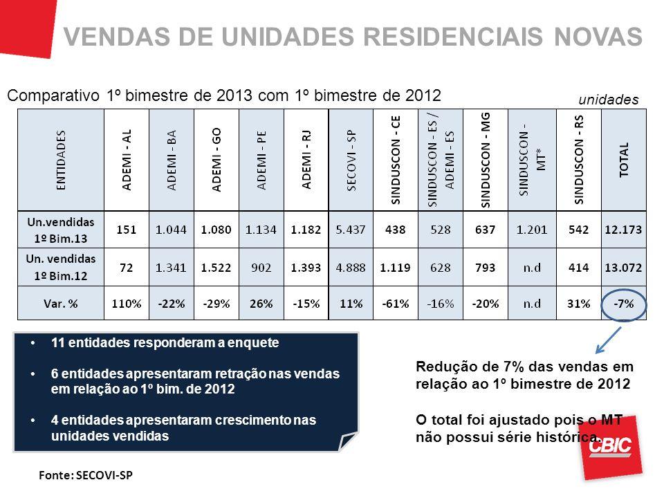 VENDAS DE UNIDADES RESIDENCIAIS NOVAS Comparativo 1º bimestre de 2013 com 1º bimestre de 2012 unidades 11 entidades responderam a enquete 6 entidades