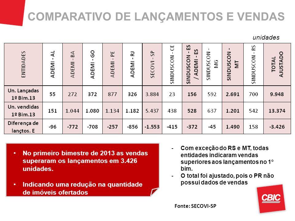 COMPARATIVO DE LANÇAMENTOS E VENDAS unidades No primeiro bimestre de 2013 as vendas superaram os lançamentos em 3.426 unidades. Indicando uma redução