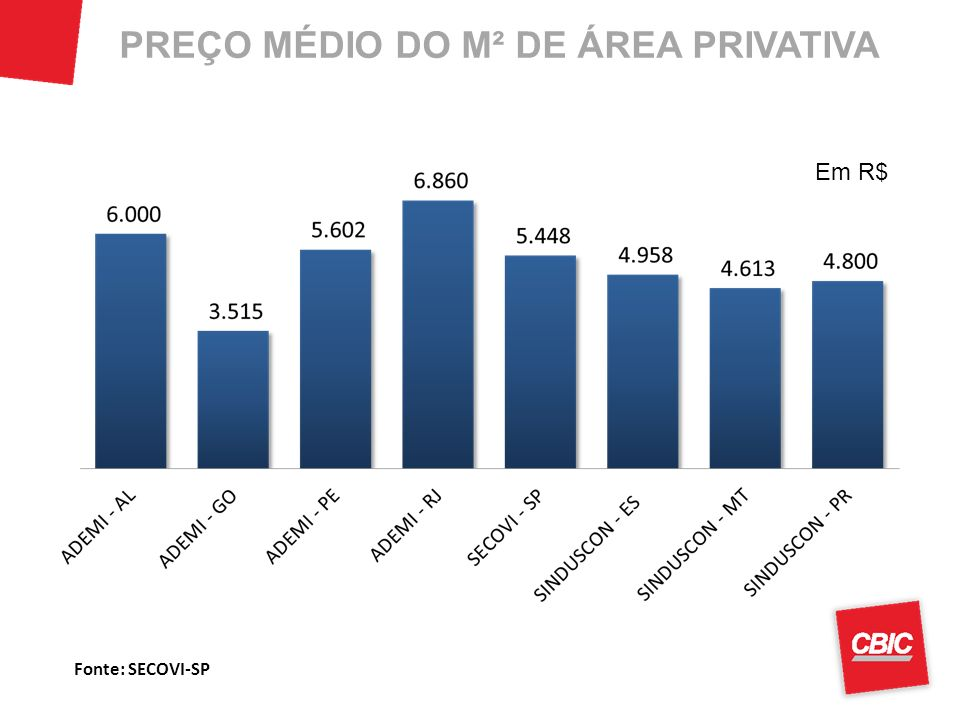 PREÇO MÉDIO DO M² DE ÁREA PRIVATIVA Em R$ Fonte: SECOVI-SP