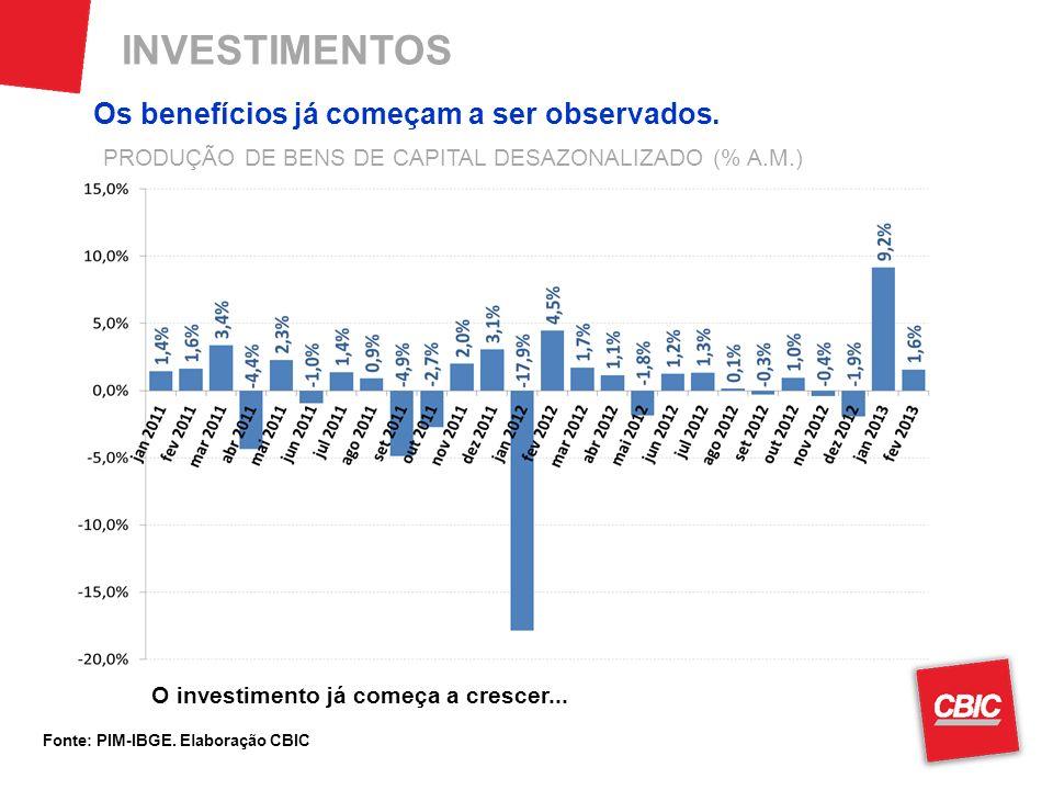 INVESTIMENTOS Fonte: PIM-IBGE. Elaboração CBIC O investimento já começa a crescer... PRODUÇÃO DE BENS DE CAPITAL DESAZONALIZADO (% A.M.) Os benefícios