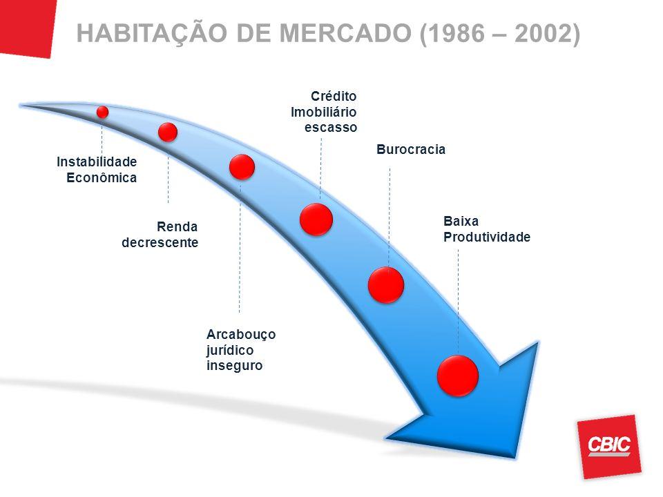 HABITAÇÃO DE MERCADO (1986 – 2002) Burocracia Instabilidade Econômica Renda decrescente Crédito Imobiliário escasso Arcabouço jurídico inseguro Baixa