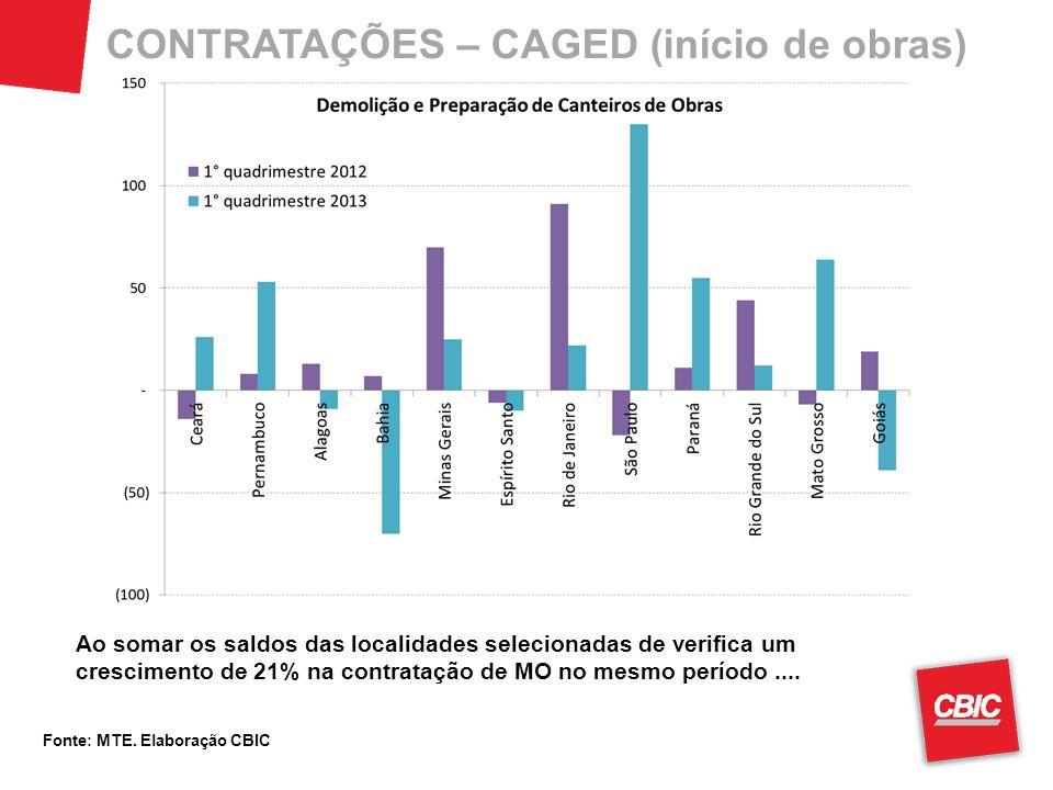CONTRATAÇÕES – CAGED (início de obras) Fonte: MTE. Elaboração CBIC Ao somar os saldos das localidades selecionadas de verifica um crescimento de 21% n