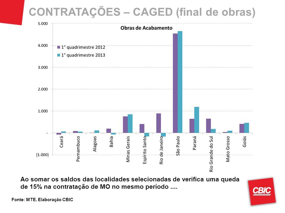 CONTRATAÇÕES – CAGED (final de obras) Fonte: MTE. Elaboração CBIC Ao somar os saldos das localidades selecionadas de verifica uma queda de 15% na cont