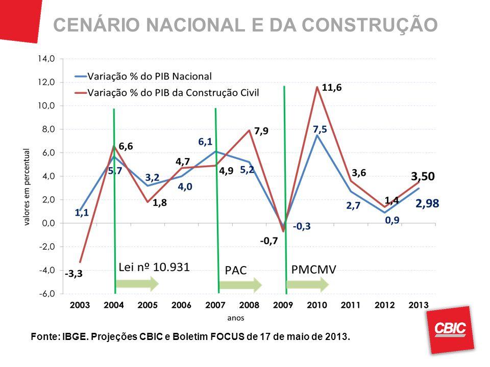 CENÁRIO NACIONAL E DA CONSTRUÇÃO Fonte: IBGE. Projeções CBIC e Boletim FOCUS de 17 de maio de 2013.