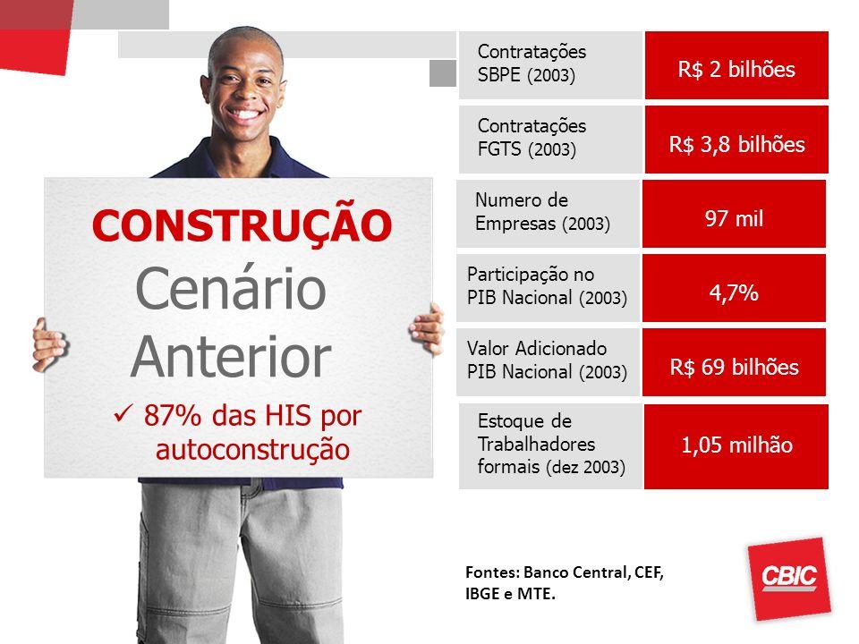 CONSTRUÇÃO Cenário Anterior Contratações SBPE (2003) Estoque de Trabalhadores formais (dez 2003) R$ 2 bilhões 1,05 milhão Contratações FGTS (2003) R$