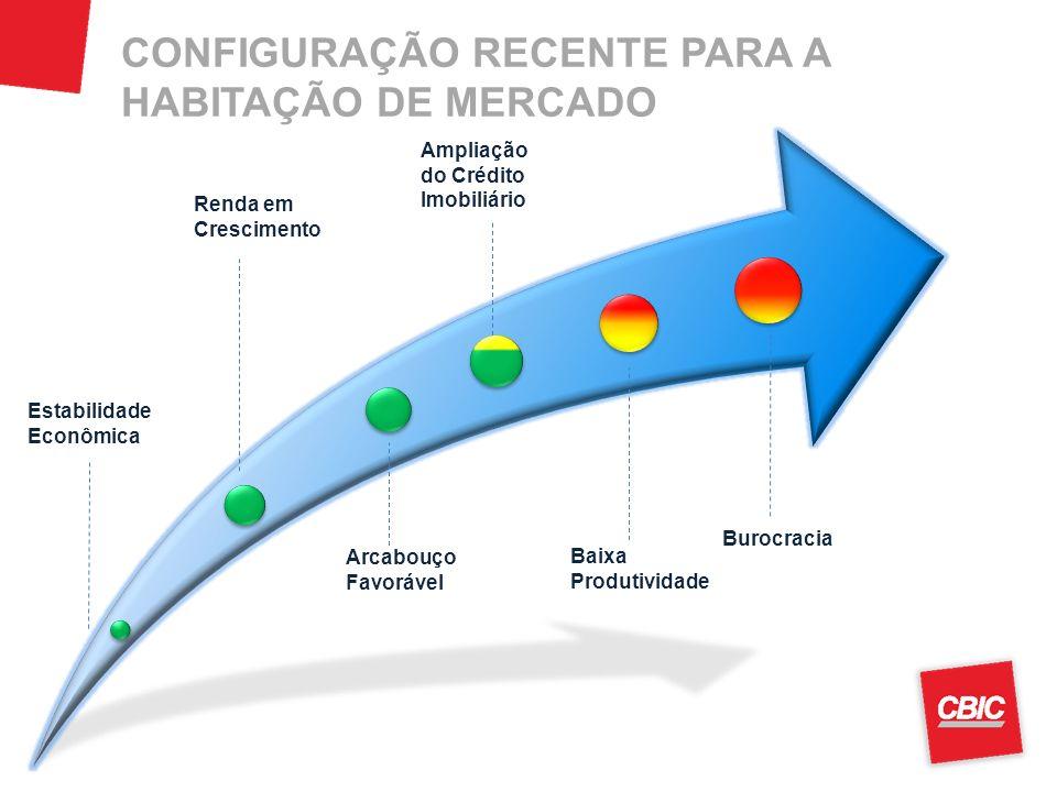 CONFIGURAÇÃO RECENTE PARA A HABITAÇÃO DE MERCADO Estabilidade Econômica Renda em Crescimento Burocracia Ampliação do Crédito Imobiliário Arcabouço Fav