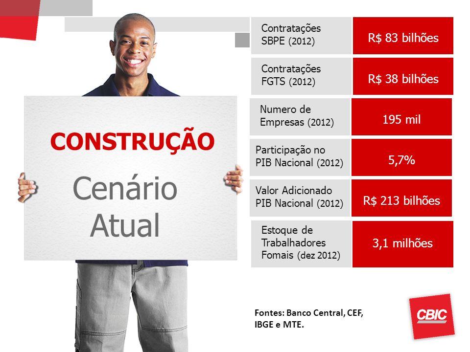 CONSTRUÇÃO Cenário Atual Contratações SBPE (2012) Obs.: Taxa de câmbio de US$ = R$ 0,50 Estoque de Trabalhadores Fomais (dez 2012) R$ 83 bilhões 3,1 m