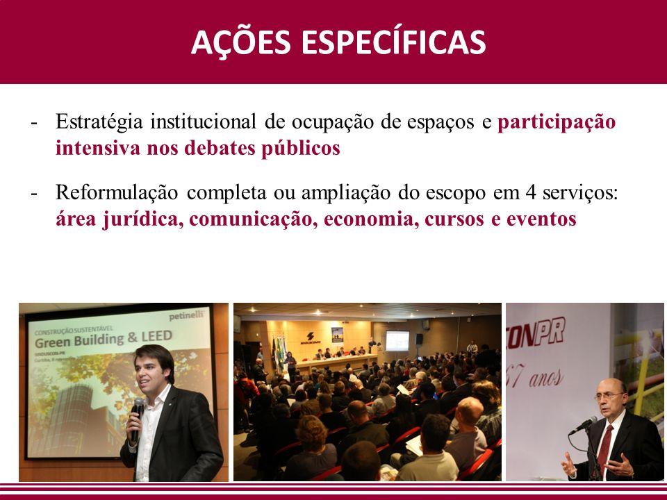 AÇÕES ESPECÍFICAS -Estratégia institucional de ocupação de espaços e participação intensiva nos debates públicos -Reformulação completa ou ampliação d