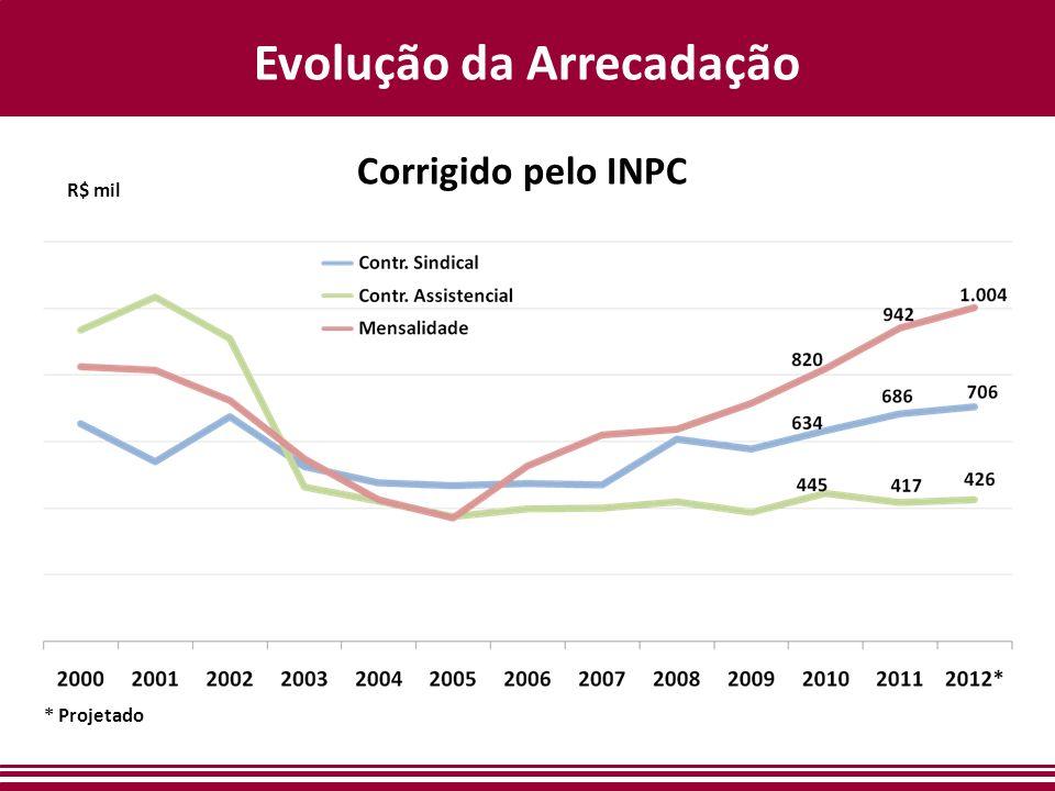Evolução da Arrecadação * Projetado Corrigido pelo INPC R$ mil