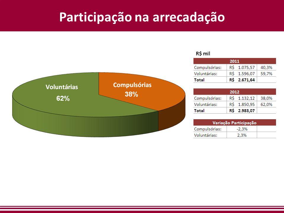 Participação na arrecadação R$ mil