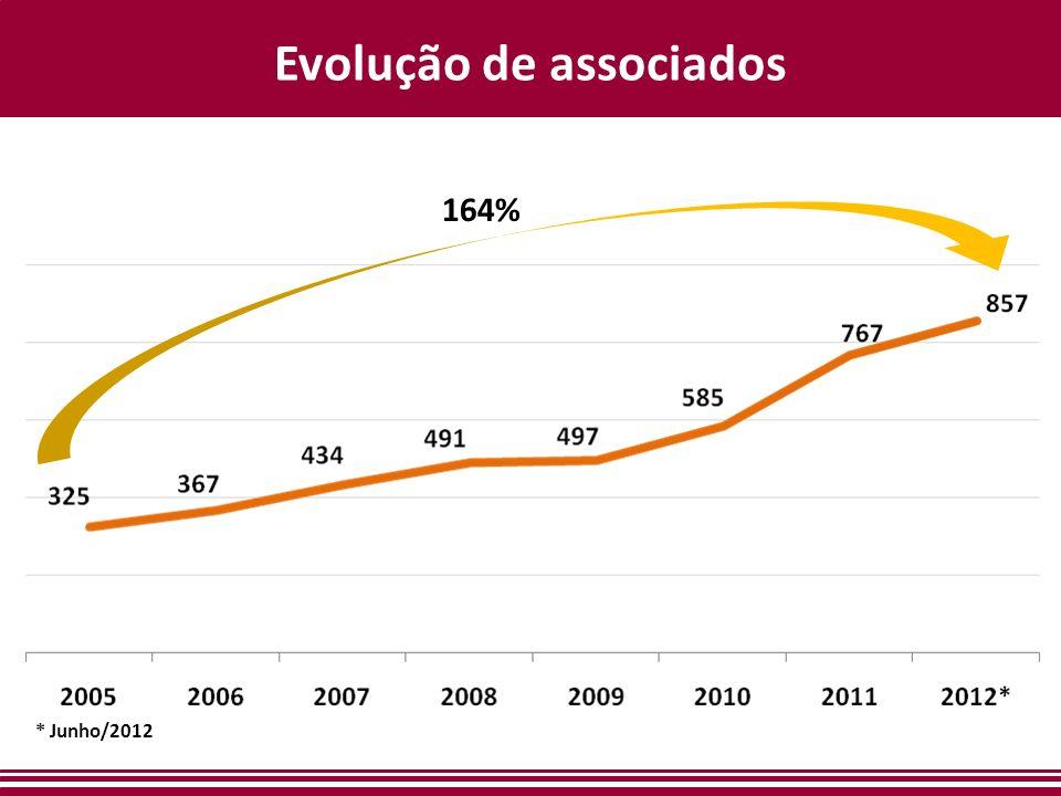 Evolução de associados 164% * Junho/2012
