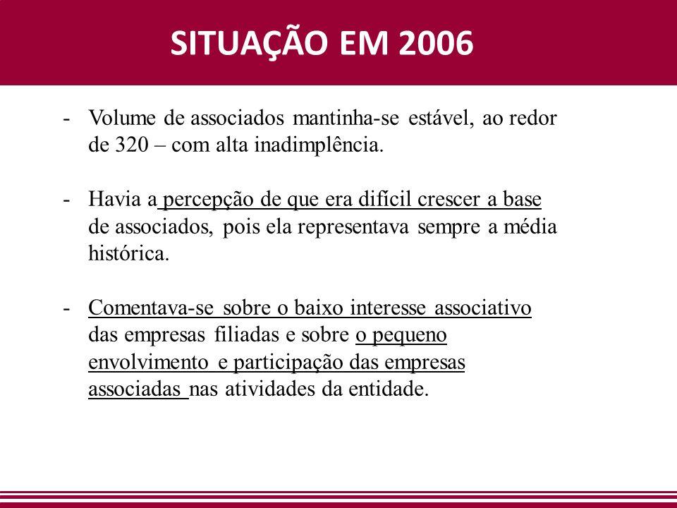 SITUAÇÃO EM 2006 -Volume de associados mantinha-se estável, ao redor de 320 – com alta inadimplência. -Havia a percepção de que era difícil crescer a