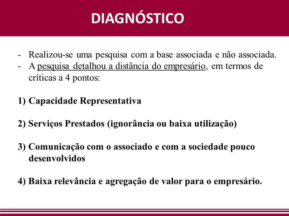 DIAGNÓSTICO -Realizou-se uma pesquisa com a base associada e não associada. -A pesquisa detalhou a distância do empresário, em termos de críticas a 4