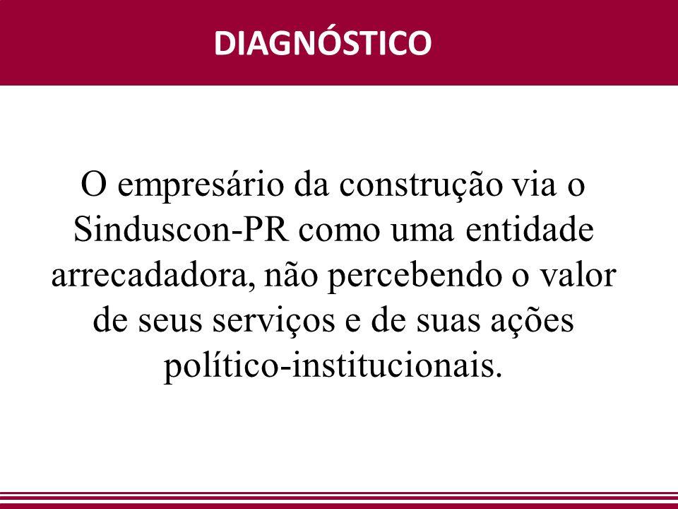 DIAGNÓSTICO O empresário da construção via o Sinduscon-PR como uma entidade arrecadadora, não percebendo o valor de seus serviços e de suas ações político-institucionais.
