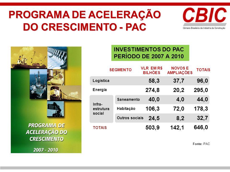 INVESTIMENTOS DO PAC PERÍODO DE 2007 A 2010 Fonte: PAC 142,1503,9 TOTAIS 8,224,5 Outros sociais 72,0106,3 Habitação 4,040,0 Saneamento Infra- estrutur