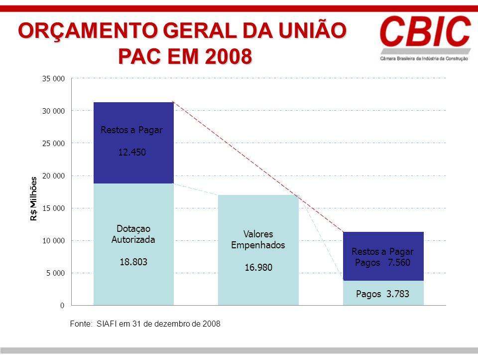 ORÇAMENTO GERAL DA UNIÃO PAC EM 2008