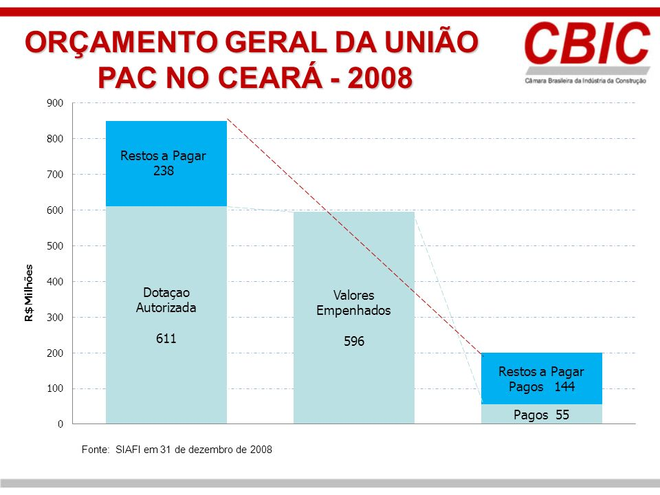 ORÇAMENTO GERAL DA UNIÃO PAC NO CEARÁ - 2008